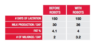 Milk production chart showing the difference between before and after milking robots.