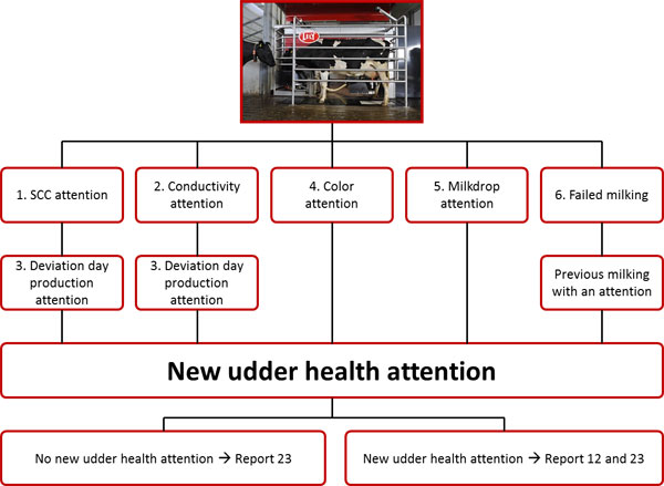 Lely udder health chart